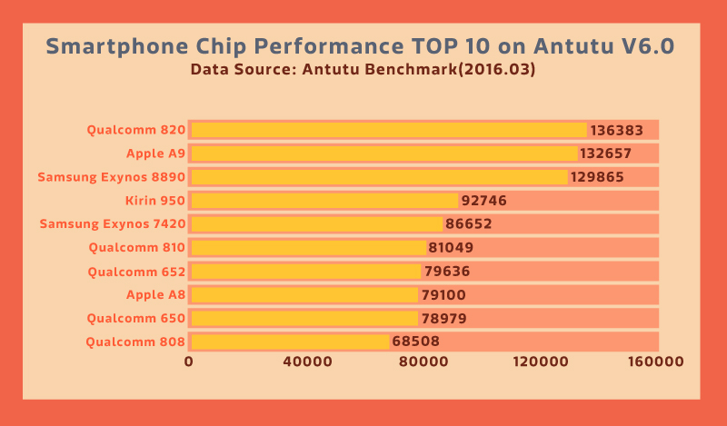 Smartphone Processors Chip Performance
