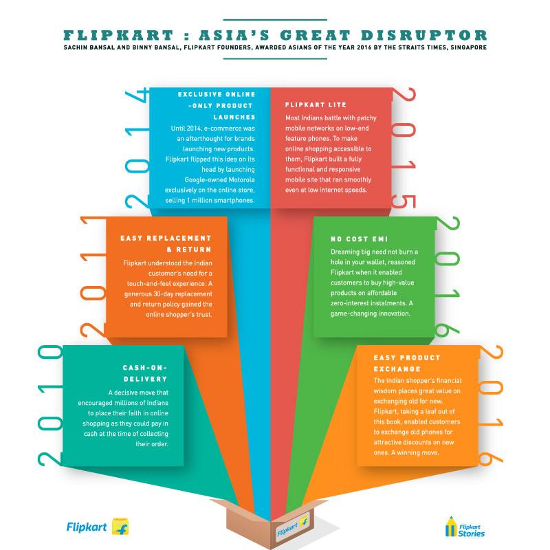 A timeline of disruption - Disruptors - Flipkart Asian of the Year 2016