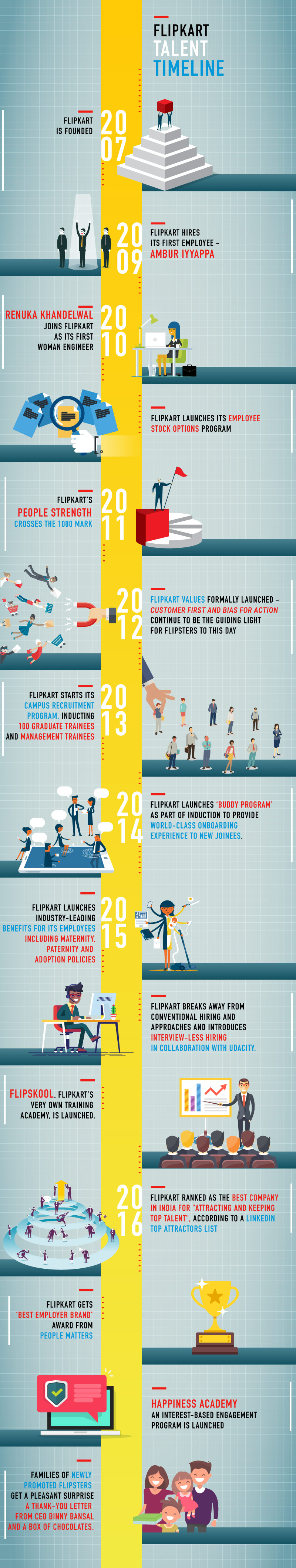 The Flipkart Talent Timeline